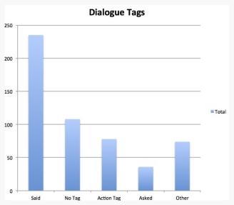dialoguetagtotals